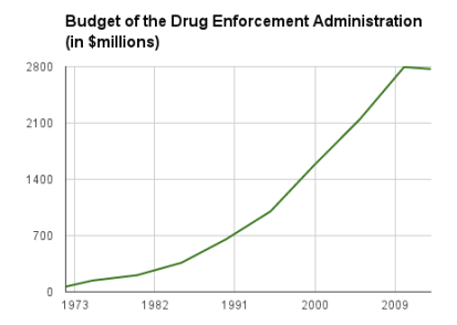 Source: http://www.justice.gov/dea/about/history/staffing.shtml